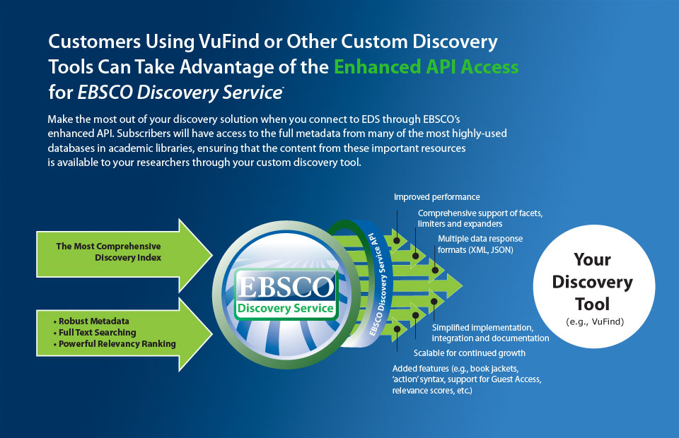 ltbx EnhancedAPI 960 Now Available: An API for EBSCO Discovery Service