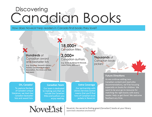 Canadian books in NoveList