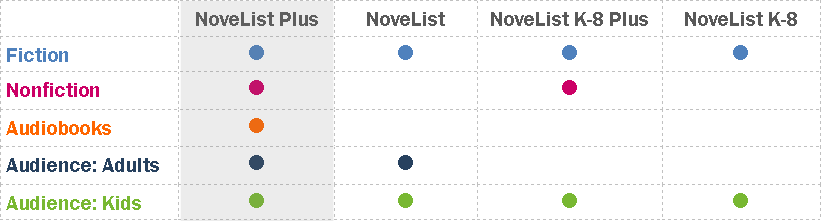 Showing the differences between NoveList and NoveList Plus