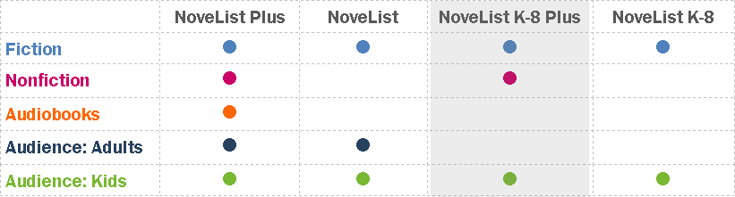 Table showing the differences between NoveList databases